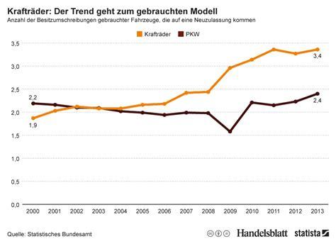 Motorradfahrer Deutschland Statistik by Infografik Der Trend Geht Zum Gebrauchten Motorrad Statista
