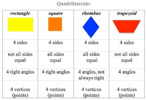 Math Tips for Teaching Quadrilaterals   Teach Junkie