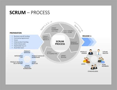agile powerpoint template 68 best scrum powerpoint templates images on