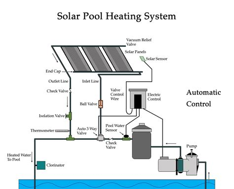 solar home heating system cost pool water solar heating system ft laud alternate