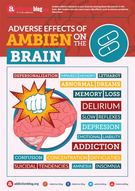 Effect Of Benadryl On Thc Detox by Can Ambien Cause Dreams