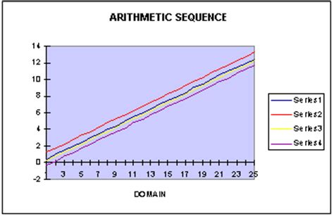 arithmetic sequence exle sequences arithmetic and geometric