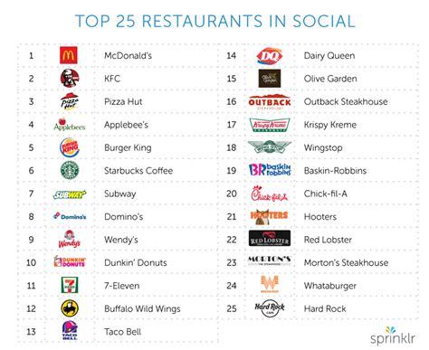 cadenas que transmitiran el mundial en usa an 225 lisis de las 25 mejores cadenas de restaurantes