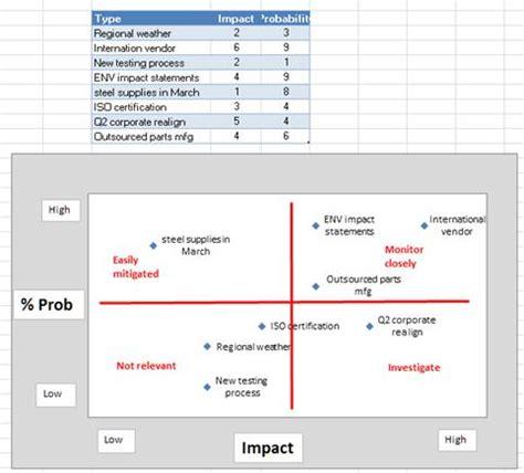 Project Management Goal Manage Risks Project Project Management Grid Template
