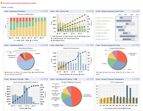 Home Plan Project Design Resources Project Management Unanet
