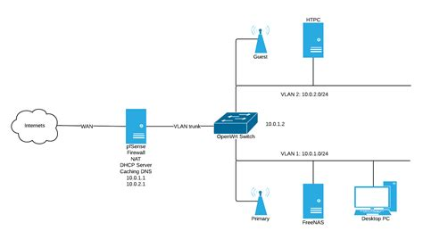 new home network design new home network design home network diagram for wireless