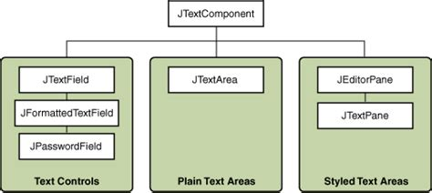 java swing components using text components the java tutorials gt creating a