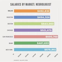 Neurologist Tx Salary Neurologist