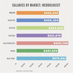 Salary neurologist