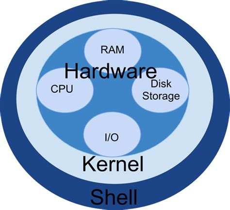 tutorialspoint kernel unix commands show operating system