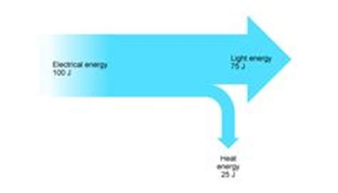 Hair Dryer Sankey Diagram gcse science paper 1 on food chains heat