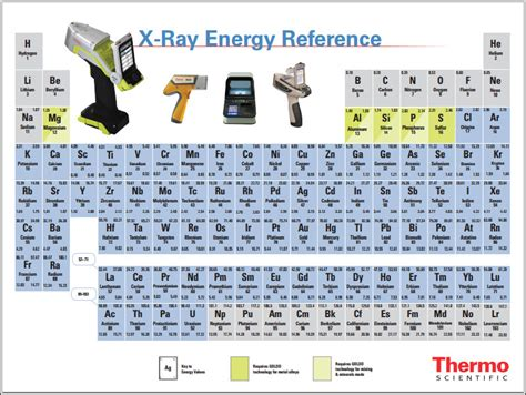 Silver Abbreviation Periodic Table by What Elements Are On The Periodic Table And Why Should I