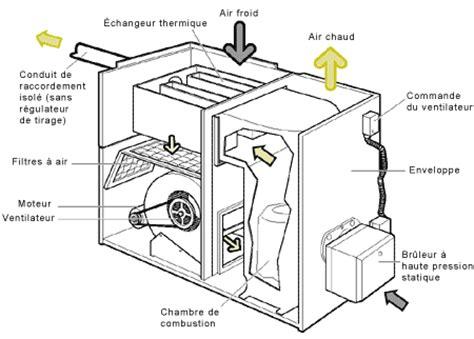climatiseur d appoint 320 radiateur schema chauffage chaudiere electrique tarif
