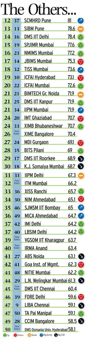 Best Mba Colleges In India Placement Wise by Top 100 Best B Schools In India Placement Wise