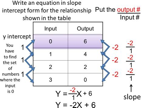 how to find the table slope intercept form of an equation ppt