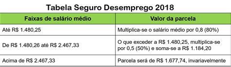tabela do seguro do seguro pesca 2016 tabela de pagamento de seguro desemprego de pescador 2016