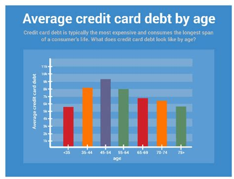 How Does Your Debt Compare?