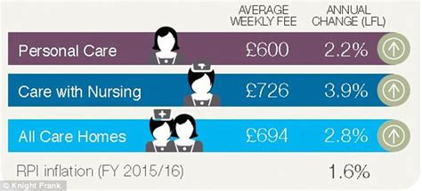 how much do care homes cost around the uk daily mail