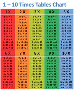 Multiplication Table 1 10 by Times Table Chart 1 10 New Calendar Template Site