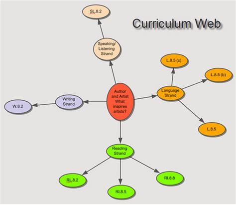 Curriculum Web Template curriculum web digitalsandbox