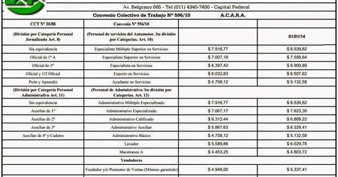 estaciones de servicio nuevas escalas salariales retroactivas a abril nuevas escalas salariales 2014 newhairstylesformen2014 com