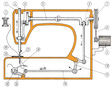 sewing machine diagram simplified diagram of the construction and working
