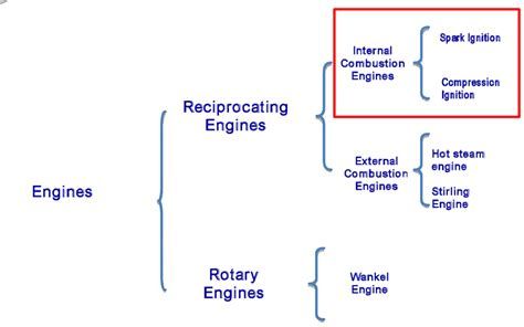 Car Engine Types And Classification by Heat Engine Classification Of Heat Engine