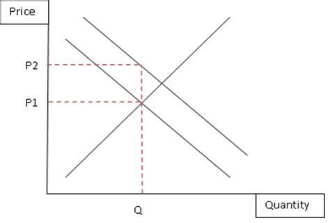 the ramblings of an economics the ramblings of an economics student common