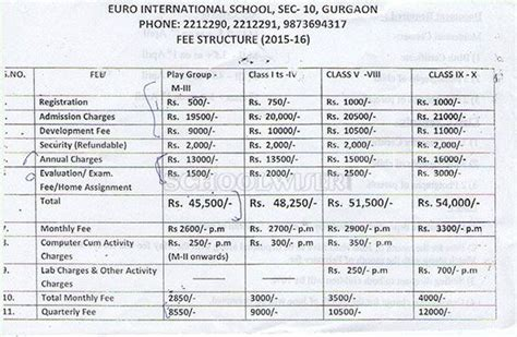 Iimt Gurgaon Mba Fee Structure by International School Sector 10 Reviews Fees