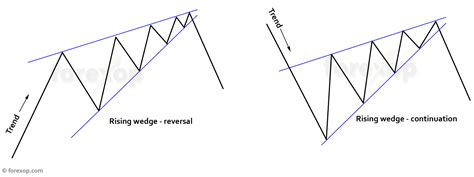 triangle wedge pattern trade setups for the rising wedge chart pattern in forex