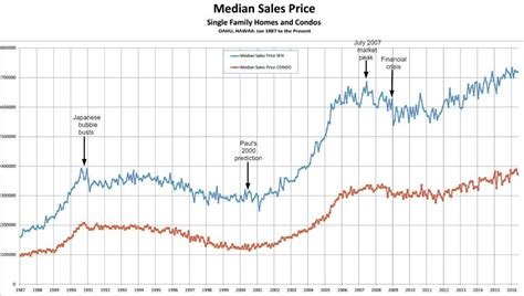 housing market graph oahu real estate market conditions analysis june 2016