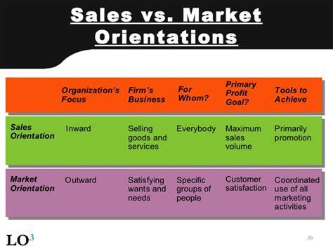 Market Orientation 2011 2 01 marketing