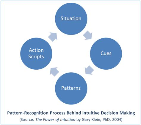 Pattern Recognition Decision Making | intuitive thinking uses pattern recognition proffitt