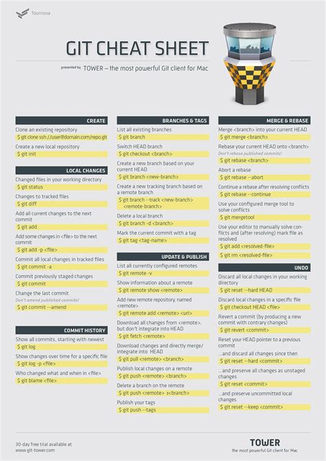 git tutorial tower yet another git command line client cheat sheet click on