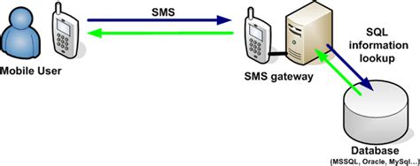 Sms Lookup 1000 Images About Ozeki Ng Sms Gateway Software On