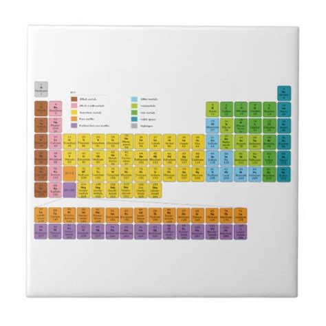 Periodic Table Square by Periodic Table Of Elements Small Square Tile Zazzle