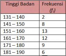 cara membuat tabel distribusi frekuensi tinggi badan rumus simpangan baku