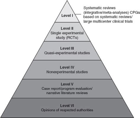 what level of evidence is a cross sectional study melnyk s hierarchy of evidence pictures to pin on