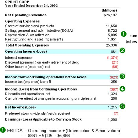 financial statements earnings