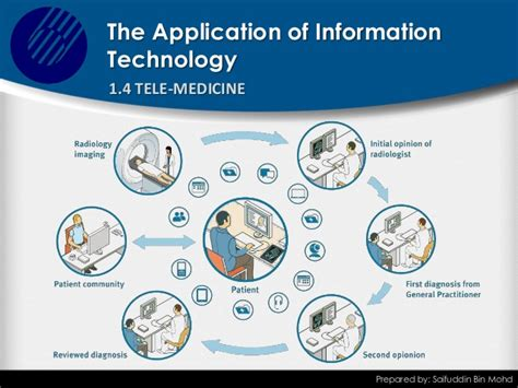 information technology report sle cdca2103 topic 1