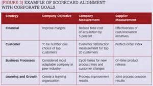 supplier scorecard template example elsmar party