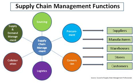 Top Mba Supply Chain Management by Mobile Bi U2013 Business Kpis And Dashboards U201con The