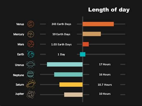 year length of saturn the 8 major planets of our solar system