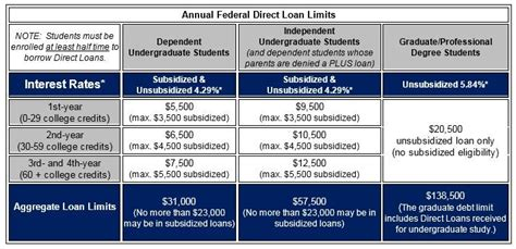 William D Ford Federal Direct Loan Program the federal direct loan program free programs utilities