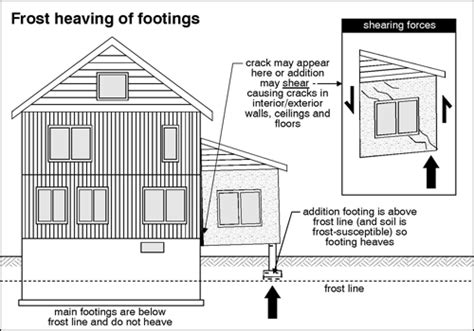 A Lesson in Basics: Foundation Inspections, Part 2   The