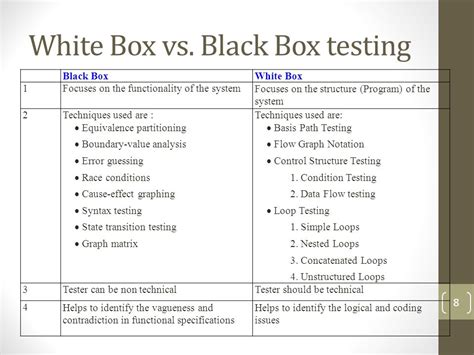 black box testing dynamic testing ppt video online download