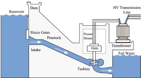 layout diagram of hydro power plant most wanted electric information