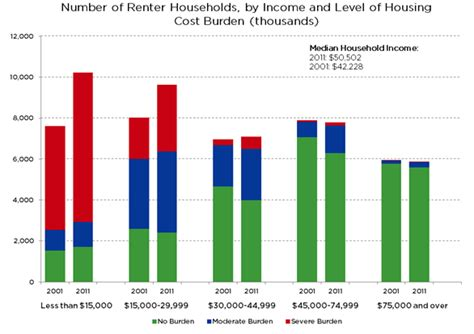 Part Time Resident Mba Intenational State Taxes by Supply Of Affordable Multifamily Housing Doesn T Match The