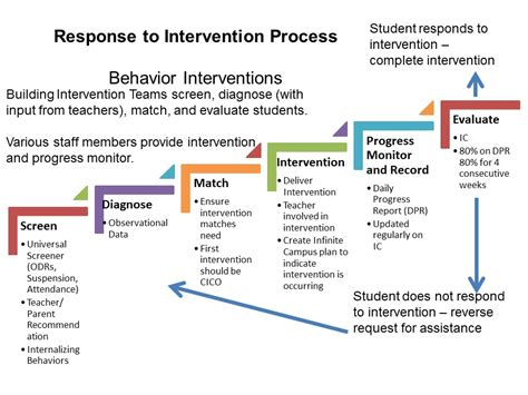 How To Write An Behavior Intervention Plan High School Academic Intervention Plan Template