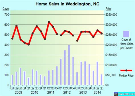 weddington carolina nc 28104 profile population